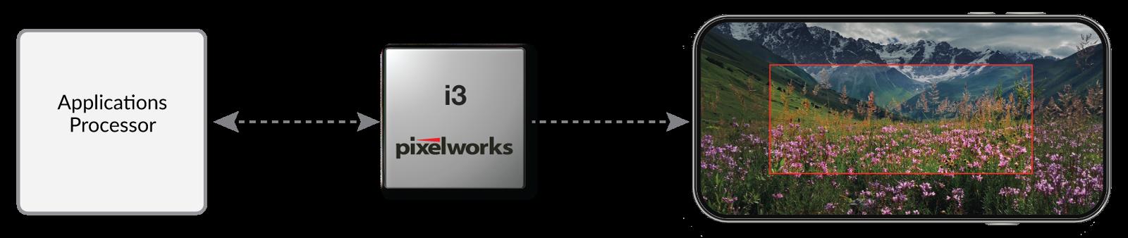 由Pixelworks i3加持的智能手机