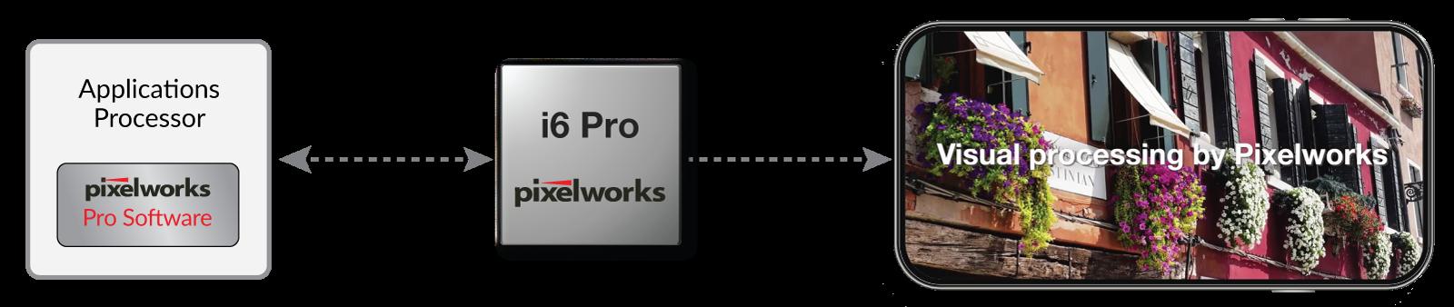 由Pixelworks i6 Pro加持的智能手机