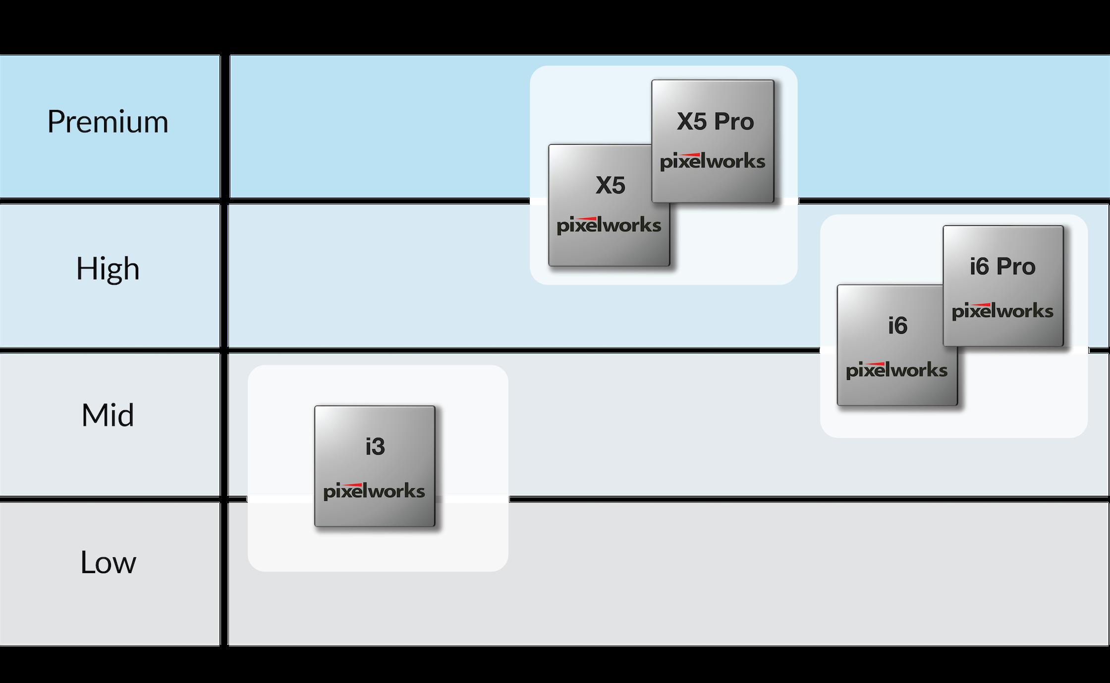 Pixelworks专用显示处理器