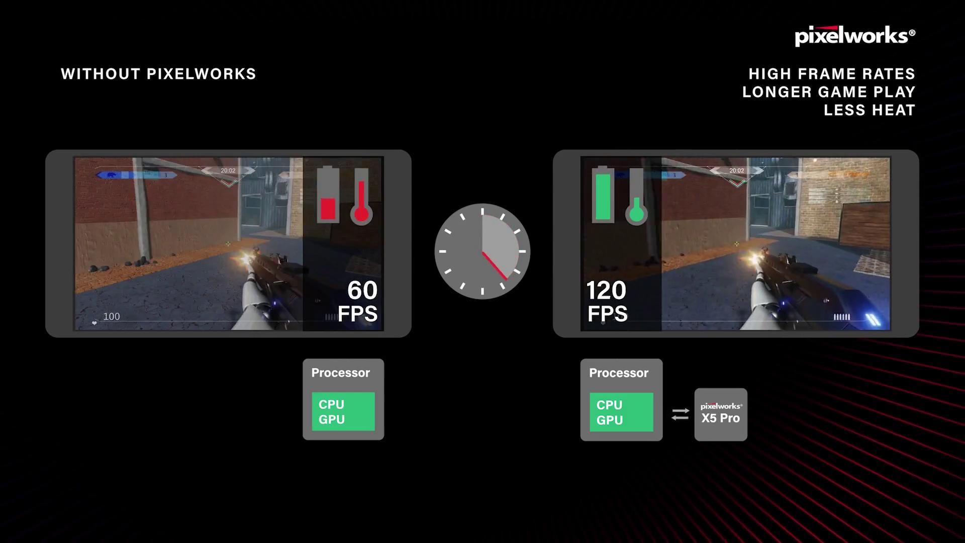 Pixelworks分布式处理技术